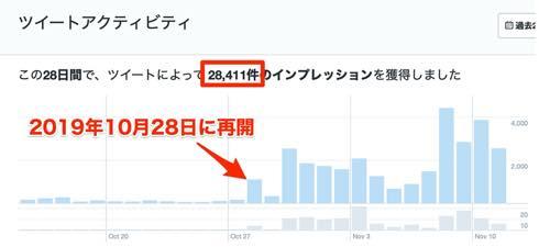 (驚)たった2週間で2万8千インプレッションも!