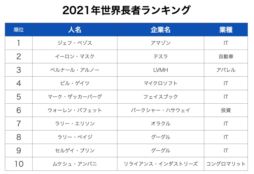 2021年世界長者ランキング